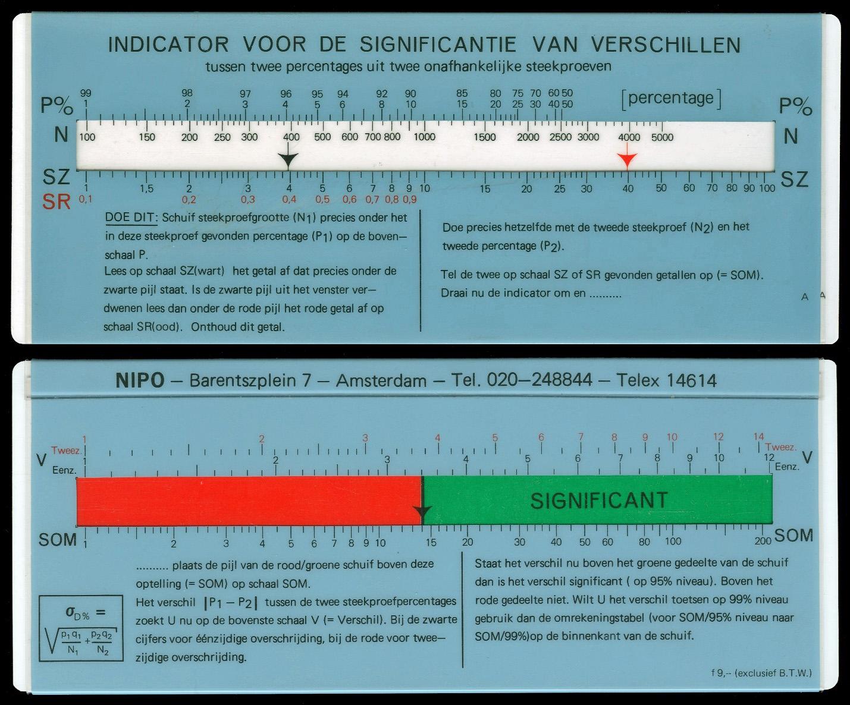 ALRO NIPO INDICATOR (AC-7.09) Statistics